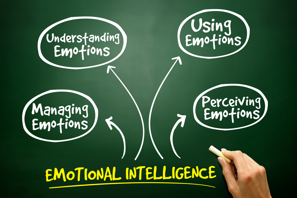 dissertations on emotional intelligence Employee engagement and emotional intelligence the paper attempts to investigate the relationship between employee engagement and emotional our dissertation.